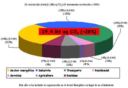 José Luis Aurrekoetxea. Director General de IHOBE, Sociedad Pública de Gestión Ambiental: En el plazo 2007-2020, la Estrategia Ambiental Vasca de Desarrollo Sostenible contempla el cumplimiento de los objetivos sobre reducción de emisiones de gases de efecto invernadero  hasta el límite acordado en Kyoto