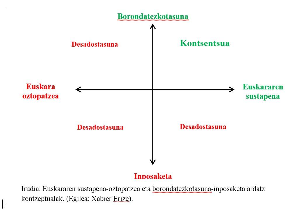 ejes conceptuales de Fomento /  Obstaculización y de Voluntariedad / Imposición del euskera: